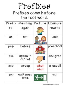 Prefixes and Suffixes Poster