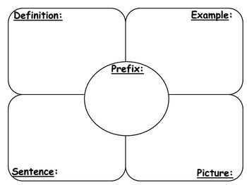 Prefixes and Suffixes Word Map