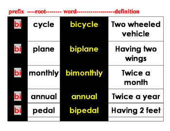 "Prefixes --and the meaning of words that have ""bi"" and ""semi"" as a prefix"