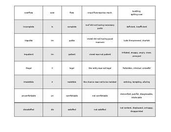 Prefixes -ir, -il, -in, -im used in a short paragraph