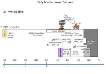 Prehistory Materials