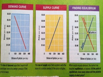 Prentice Hall Economics Ch 6 Sec 1 Combining Supply and Demand for Price