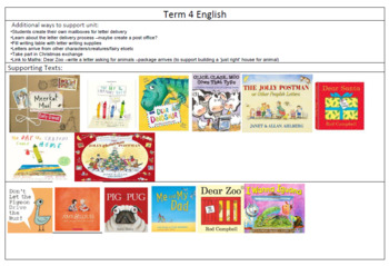 Prep/ Foundation/ Kindergarten Whole Unit Plan Letter Writing Term 4
