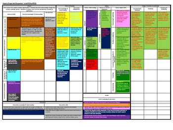 Prep - Two, Three Year Inquiry Cycle with reference to AusVELs