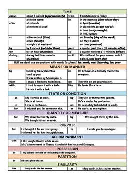 Prepositions in English language chart with examples