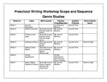 Preschool Writing Workshop Genre Study Scope and Sequence and Minilesson List