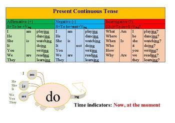 Present Continuous Tense Chart by Darya Belozerova | TpT