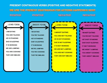 Present Continuous Verbs - Positive and Negative Chart