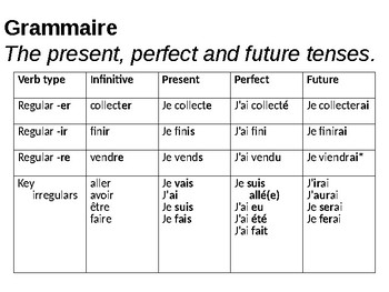 Present / Perfect / Future tenses / Using a variety of tenses in French