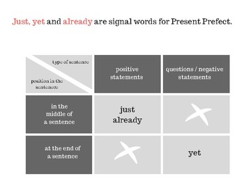 Present Prefect Signal Words: just, yet and already