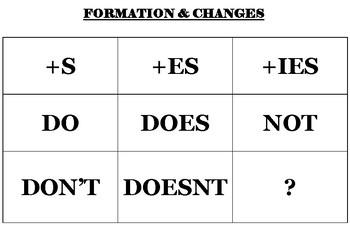 Present Simple - Sentence building cards