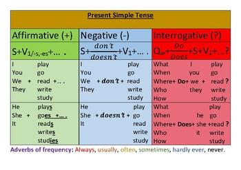 Present Simple Tense Chart