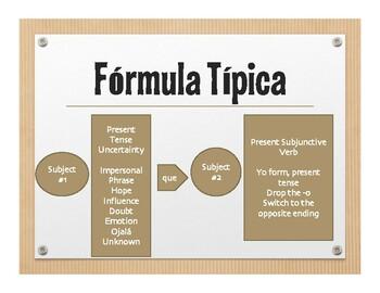 Spanish Present Subjunctive Wall Charts