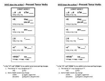 Present Tense Endings Handout - TPRS/CI Style