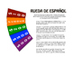 Spanish Present Tense Regular ER and IR Wheel of Spanish