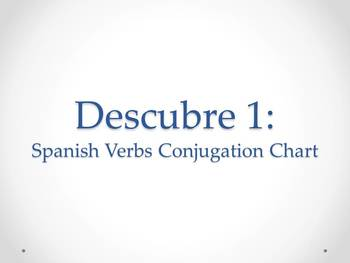 Spanish Present Tense Stem-changing Verbs Chart