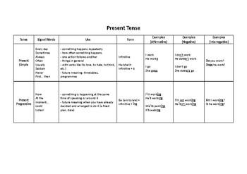 Present Tense Summary