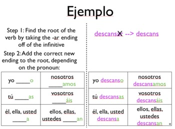 Present Tense -ar Verb Conjugation Keynote