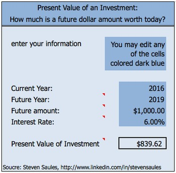 Present Value of Investment