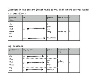 Visual aid / charts for teaching present simple verb tense CC & WIDA aligned