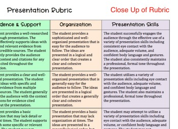 Speech or Oral Presentation Rubric {Common Core Aligned/Standards-Based}