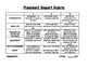 President Report and Rubric