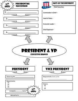 President and Vice President - Graphic Organizer