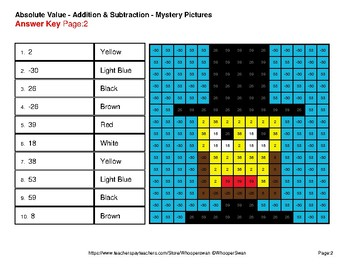 President's Day: Absolute Value - Addition & Subtraction - Mystery Pictures