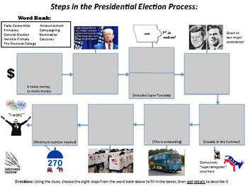 Presidential Election Process Flow Chart