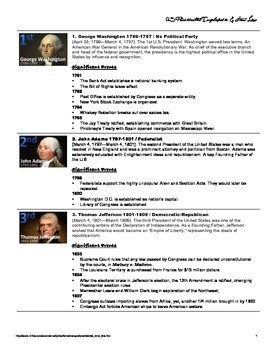 Presidential Encyclopedia and Time Line