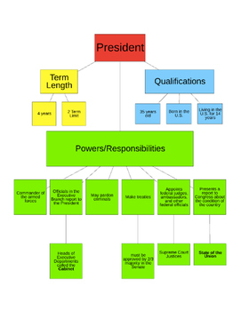 Presidential Powers and Executive Departments