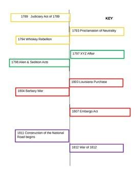Presidents Timeline Activity:  Washington to Madison