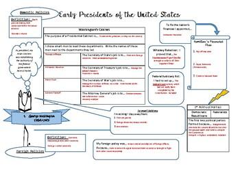 Presidents Timeline KEY