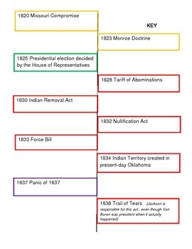 Presidents Timeline:  Madison to Van Buren