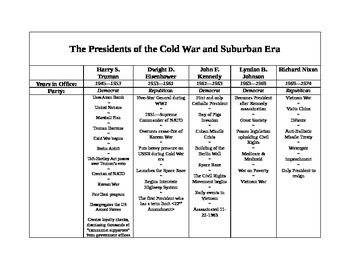 Presidents of the Cold War Handout