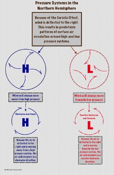 Pressure System Air Circulation Patterns Infographic and Quiz