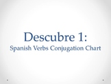 Preterit and Imperfect Spanish Grammar Charts
