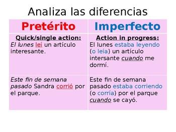 Preterit vs. Imperfect PowerPoint