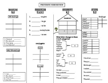 Preterite Review Chart