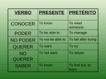Preterite Verbs with Special Meaning in the Preterite Power Point