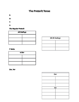 Preterite and Imperfect Review Charts