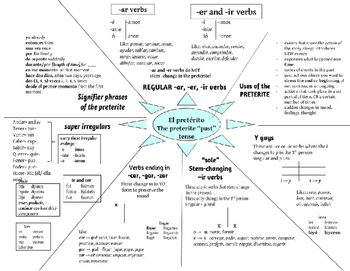 Preterite - forms and uses graphic organizer
