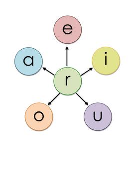 Prevocalic (Consonantal) /r/ + Vowel Visual