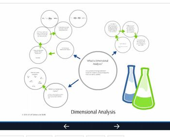 Prezi - Dimensional Analysis - High School Science and Math