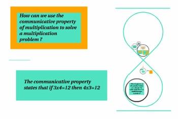 Prezi Presentation:  Understanding the Communicative Property of Multiplication