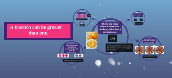 Prezi presentation about how fractions can be greater than one