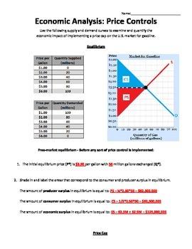 Price Ceiling & Economic Welfare Worksheet