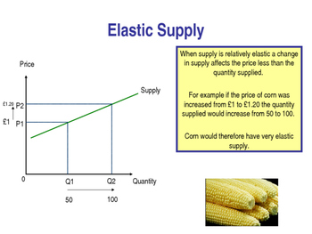 Price Elasticity Of Supply Pes Elastic Inelastic Supply Ppt