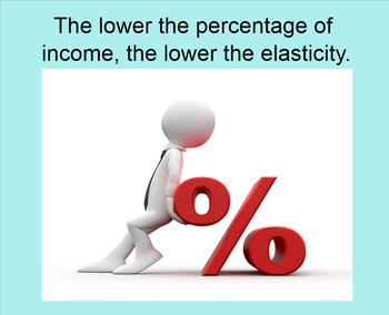 Prices and Elasticity