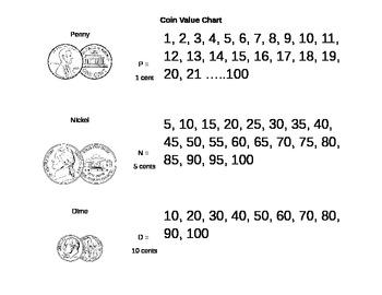 coin values chart worksheets \u0026 teaching resources tpt